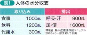 表1 人体の水分収支